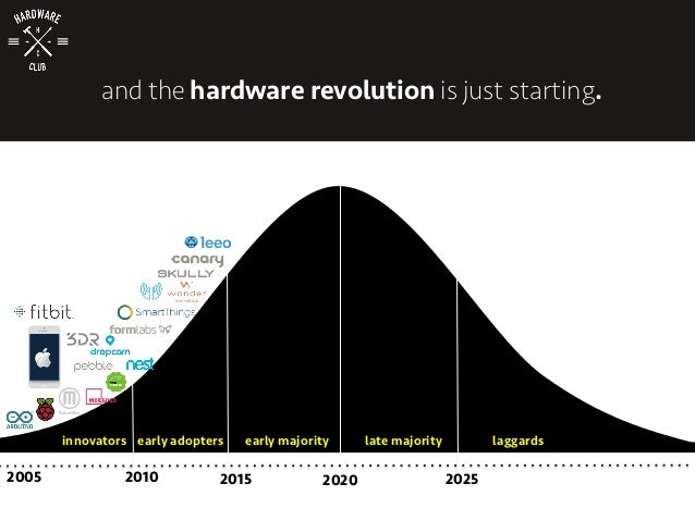 innovators early adopters early majority late majority laggards 2005 2010 2015 2020 2025 and the hardware revolution is ju...