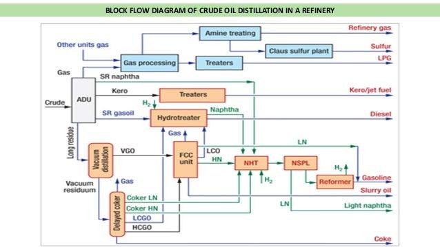 Process Flow Diagram Refinery Plant Wiring Diagram