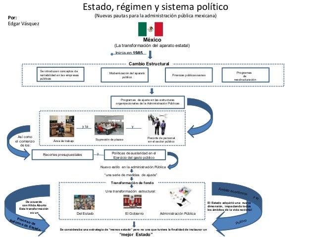 Estado, régimen y sistema político (Nuevas pautas para la administración pública mexicana)Por: Edgar Vásquez Se introducen...