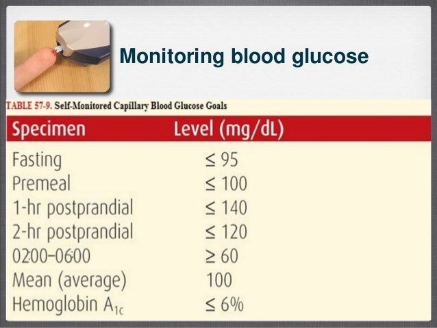 ... Pregnancy and Diabetes; 19. Monitoring blood glucose ...