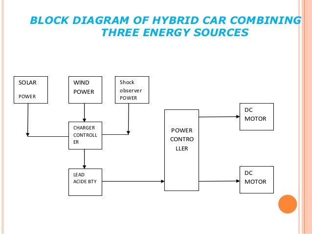 hybrid car. Black Bedroom Furniture Sets. Home Design Ideas