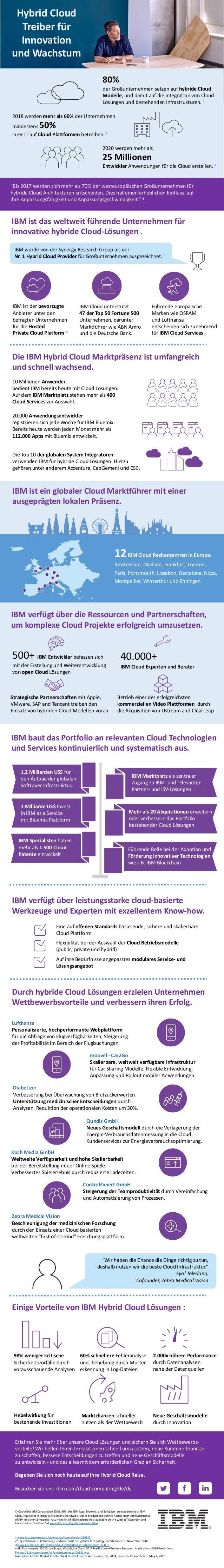 HybridCloud Treiberfür Innovation undWachstum 80% derGroßunternehmensetzenaufhybrideCloud Modelle,unddamitauf...