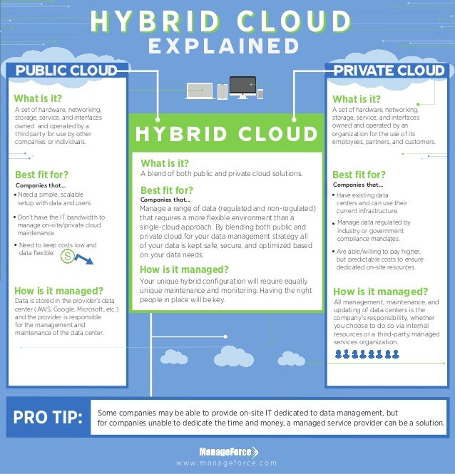What is it? PUBLIC CLOUD H Y B R I D C LO U D PRIVATE CLOUD Some companies may be able to provide on-site IT dedicated to ...
