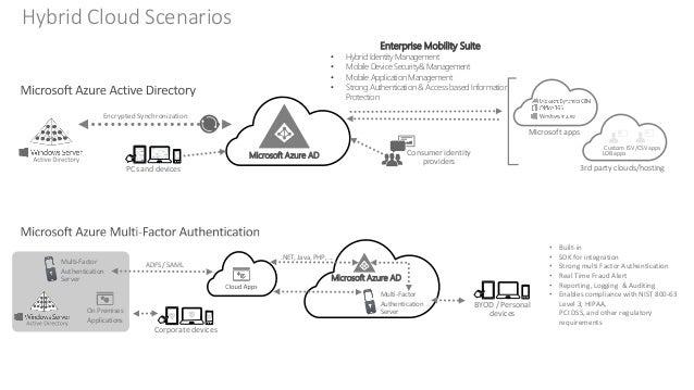 Hybrid cloud sample architectures