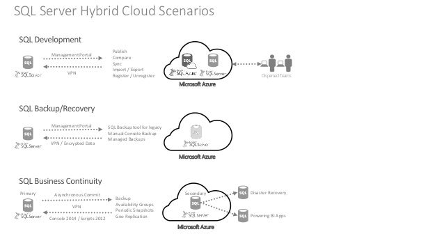 Hybrid cloud sample architectures