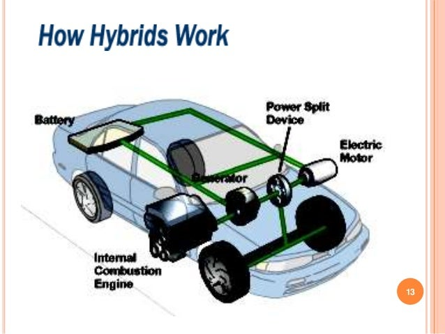 can hybrid cars reduce the dependency on fossil fuels essay The us transportation sector is a major consumer of fossil fuels, both directly, by motor vehicles burning gasoline and diesel fuel in internal combustion engines .