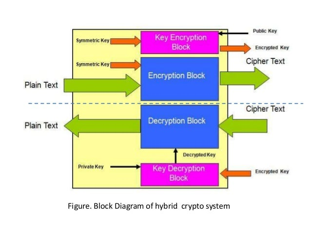 is using an encryption system like Veracrypt veracrypt is a free disk encryption software brought to you by idrix and that is based on truecryptit adds enhanced security to the algorithms used for system and partitions encryption making it immune to new developments in brute-force attacks.