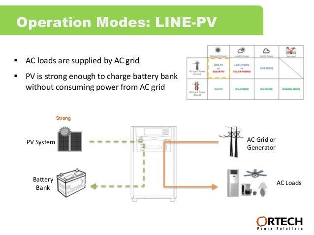 Hybrid Solar Inverter 5kVA/4 2kW/48VDC/400Ah Off-Grid Generation