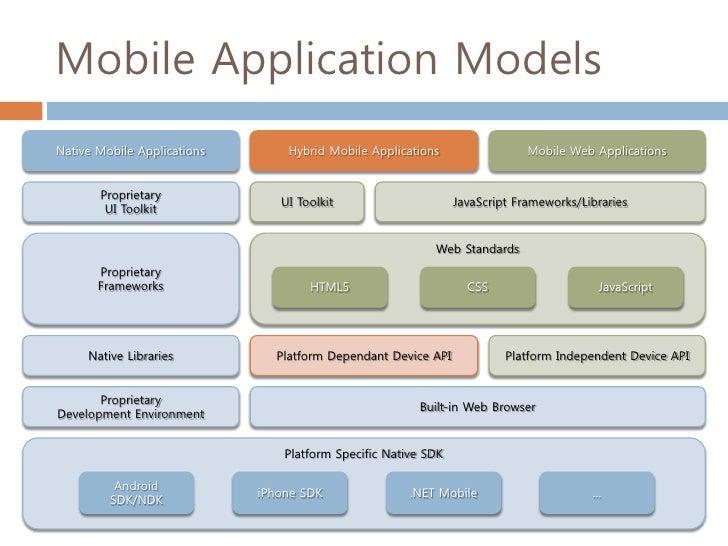mobile hybrid application framework
