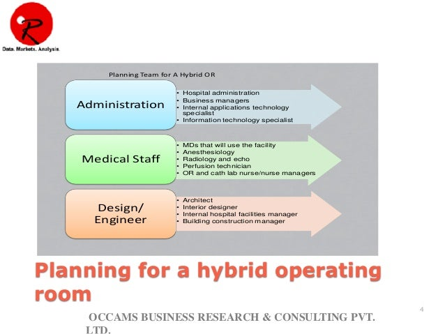 hybrid operating room business plan