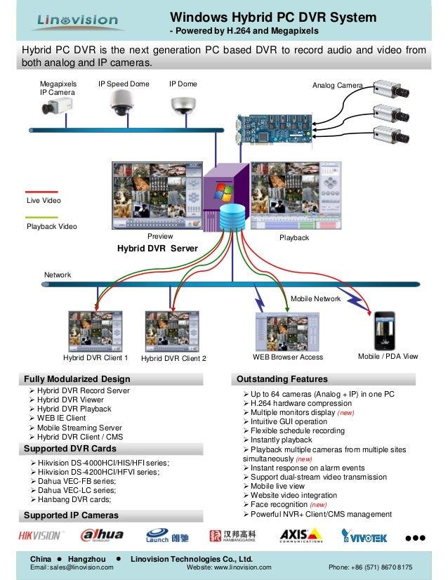 Hybrid DVR Record Server  Hybrid DVR Viewer  Hybrid DVR Playback  WEB IE Client  Mobile Streaming Server  Hybrid DV...