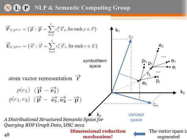 Semantic spaces dissertation