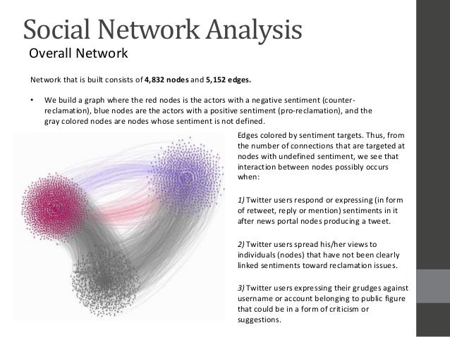 Hybrid sentiment and network analysis of social opinion polarization …