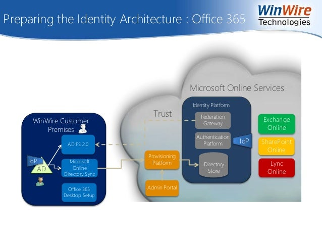 Sharepoint 2013 architecture considerations when dating 9