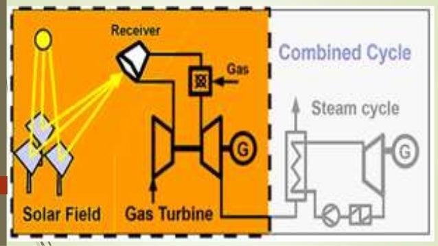 Hybrid Gas Turbine System