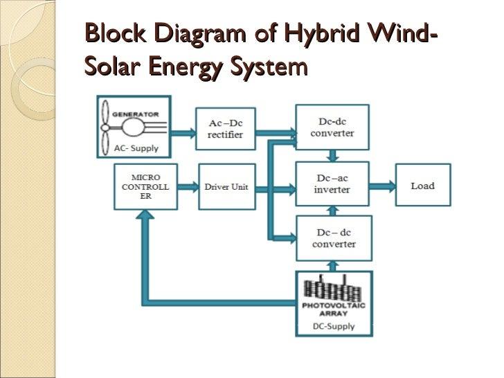 solar energy generator diagram block and schematic diagrams \u2022 solar schematic wiring diagram solar wind hybrid power system block diagram wiring diagrams u2022 rh autonomia co solar electric installation