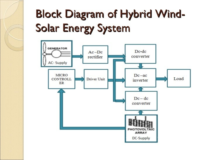 Solar System Block Diagram Pdf - House Wiring Diagram Symbols •