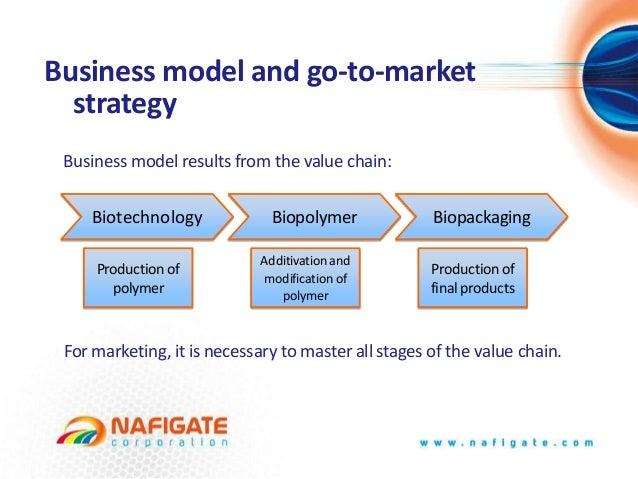 New Opportunity For Bioplastics