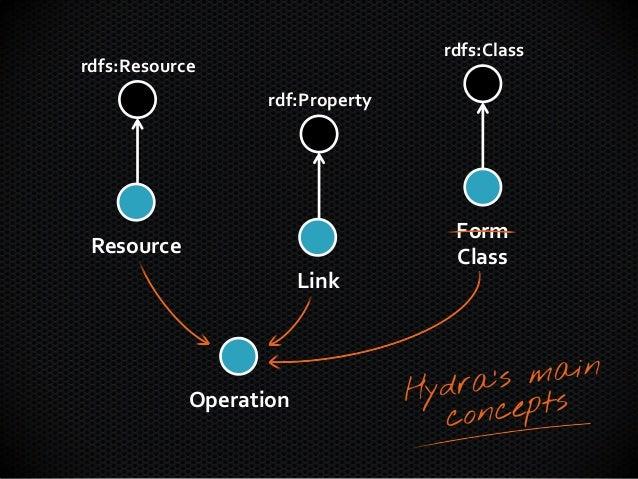 ResourceLinkFormClassrdfs:Resourcerdf:Propertyrdfs:ClassOperationTemplated
