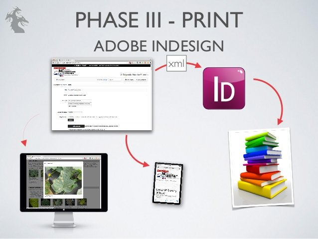 Harnessing the Document Hydra: The Print, Mobile, Web solution