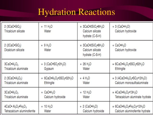Hydration Of Portland Cement : Cement hydration reaction examples for learning pictures