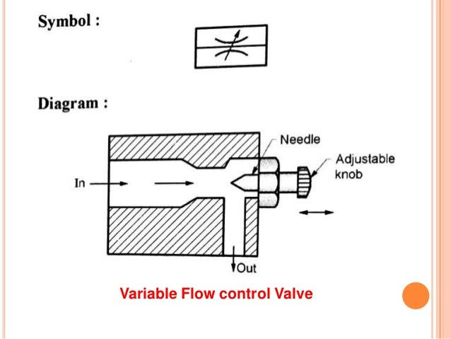 Hydraulic And Pneumatic Control Elements
