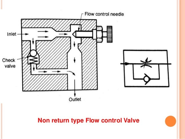 hydraulic and pneumatic control elements rh slideshare net