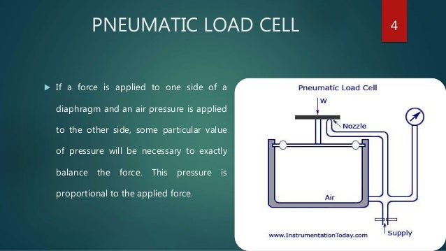 Hydraulic and pneumatic load cells 3 4 pneumatic load cell ccuart Images