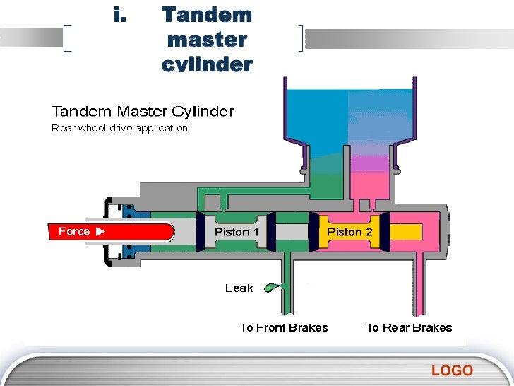 Hydraulic brakes tandem master cylinder logo publicscrutiny Gallery