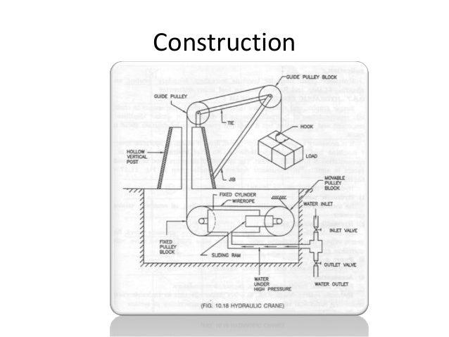 Principle Of Hydraulic Crane Project : Basic of hydraulic crane