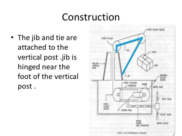 basic of hydraulic crane Mobile Crane Diagram construction