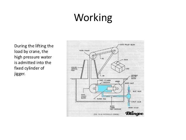 hydraulic crane diagram schema wiring diagram rh 10 nbep raphaela knipp de hydraulic crane circuit diagram crane hydraulic system diagram