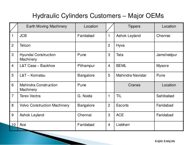 Hydraulic Cylinder Market India Rajni Ranjan