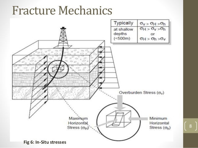 Hydraulic Fracture Mechanics Pdf