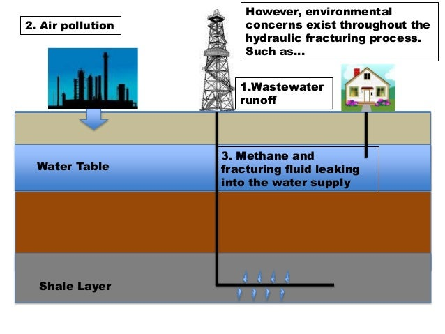 Ethics of hydraulic fracturing