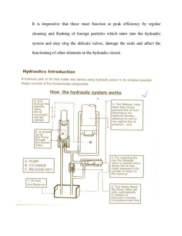 Pleasant Hydraulic Jack Motorised Remote 2015 Wiring Digital Resources Ntnesshebarightsorg