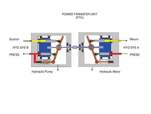 B737NG Hydraulic power