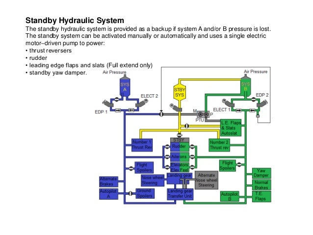 b737ng hydraulic power rh slideshare net Boeing 737 Hydraulic System Res Boeing 737 Hydraulic System Schematic