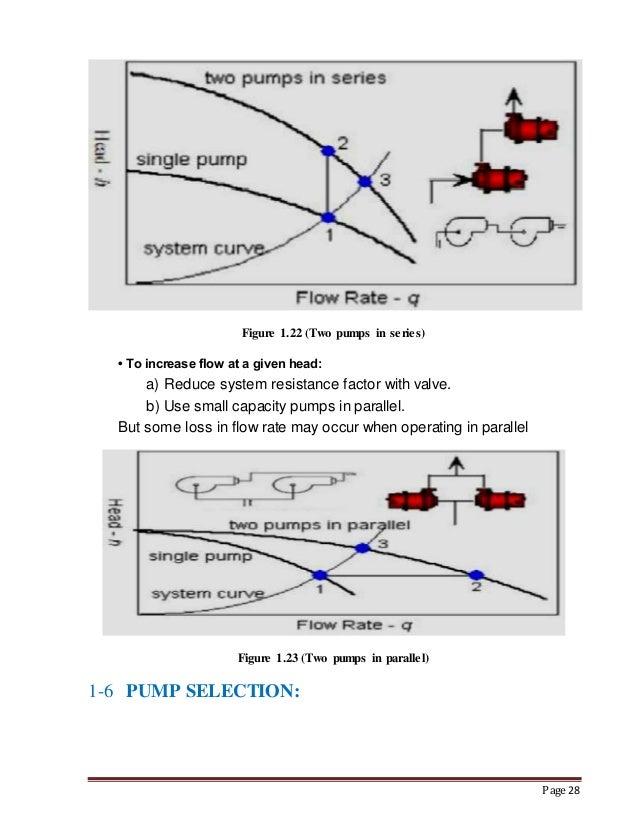 Hydraulic pumps(compelete )