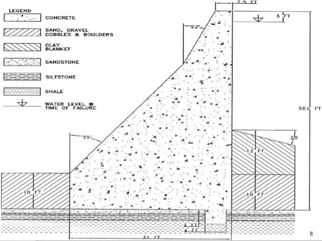 Structures and Hydraulics Website- Glossary