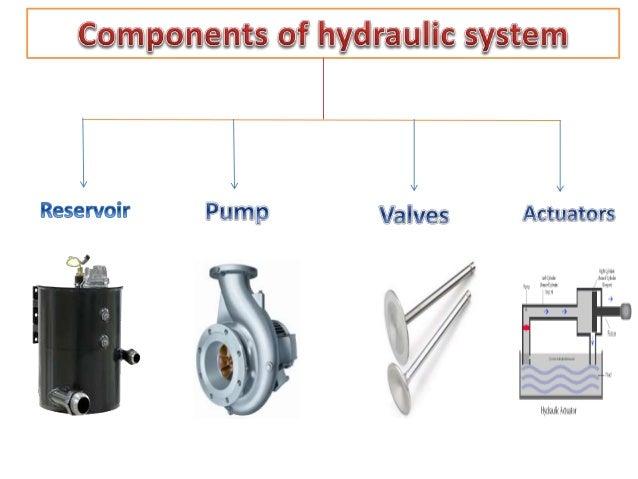 components  hydraiiiie   l l l l  Reservoir Pump Valves Actuators