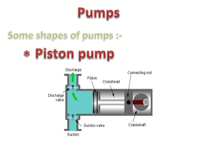 Pumps  Some shapes or pumps   s Vane pump