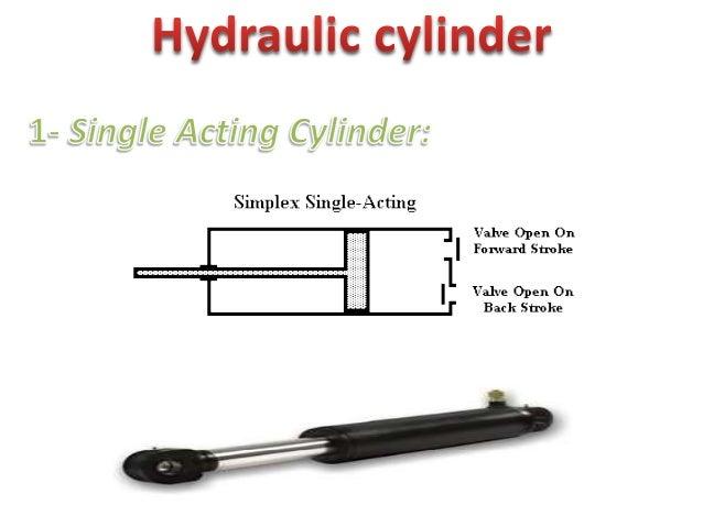Hydraulic cylinder  2- Double Acting Cylinder:   ilét o= -'=7