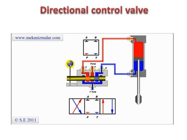 'ii 5:.   List of Components  A—Reservoir E—Directiona|  Valve  B—Electric Motor F-—Flow Control Valve  C—Pump G—Right-Ang...