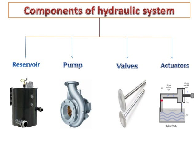 components  hydraulic   l l l l  Reservoir Pump Valves Actuators