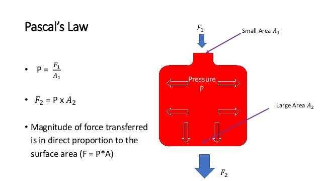 Pascal's Law • P = 𝐹1 𝐴1 • 𝐹2 = P x 𝐴2 • Magnitude of force transferred is in direct proportion to the surface area (F = P...