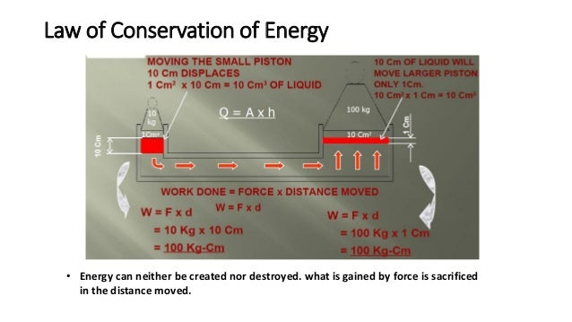 Law of Conservation of Energy • Energy can neither be created nor destroyed. what is gained by force is sacrificed in the ...