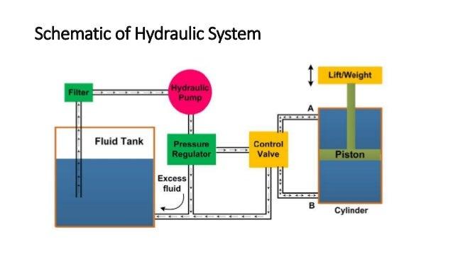 Schematic of Hydraulic System
