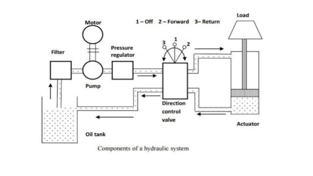 Structure of hydraulic system Power Supply Section • Prime Mover (Motor, Engine) • Coupling • Pump • Reservoir • Filter Po...