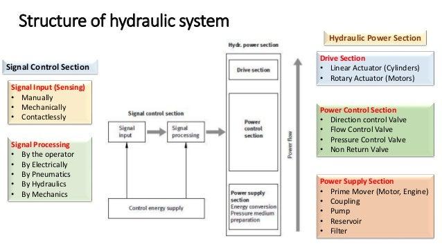 Power Transmission Hydraulic Cylinder Electric Motor T x ω V x I Hydraulic Pump P x Q Hydraulic Motor F x v T x ω Hydrauli...